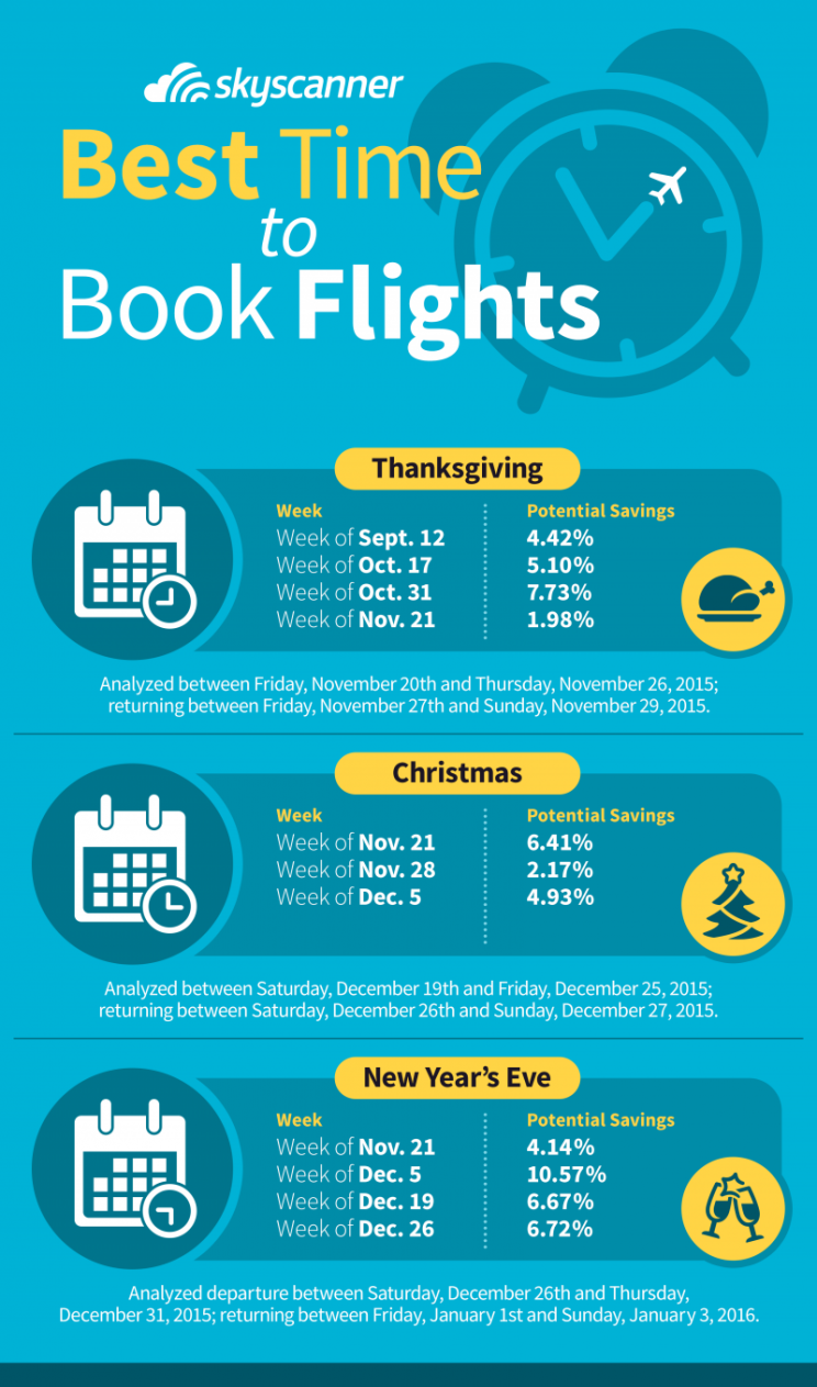 The best dates to book airfare for Thanksgiving and Christmas